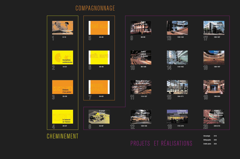 Monographie Fabre et Perrottet Architectes de théâtre Sommaire Éditions Norma